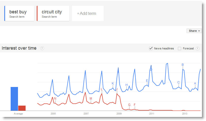 best buy circuit city search volume