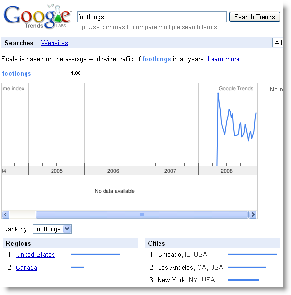 footlongs made up words are great for tracking blog buzz and search volume