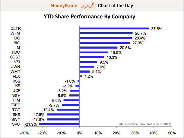 chart of the day ytd share performance by company nov 2011 Spend polarization