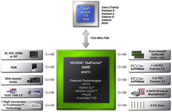 geforce 9400 m block diagram NVIDIA Ion Reference Platform specs and benchmarks