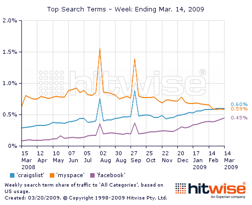 top search historical chart 03 14 09 Sign of the times   garage sale sites all seeing increases in unique visitors