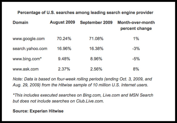 experian hitwise percentage us searches leading search engine provider september 2009 The numbers vary depending on who you ask or whose data you use