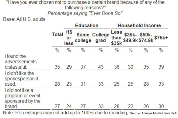 harris brand distaste education income mar 2010 Advertising Can Prevent Purchases