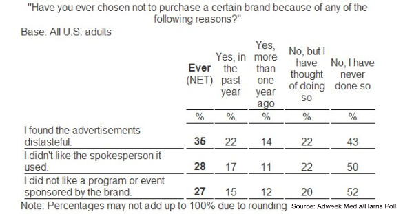 harris brand distaste mar 2010 Advertising Can Prevent Purchases