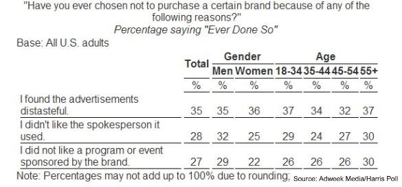 harris brand distate age gender mar 2010 Advertising Can Prevent Purchases