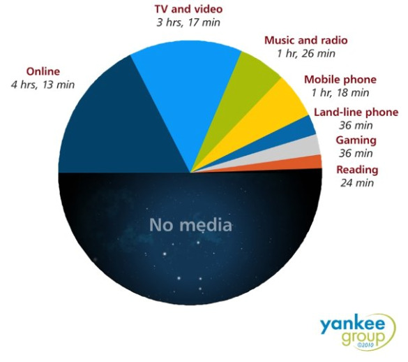 yankeegroup media averages apr 2010 TV Ad Revenues Drop 12% Online ad revenues grew 8% from 2008 to 2009