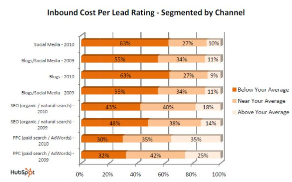 hubspot inbound channel cost apr 2010 Inbound Marketing Costs Less than Outbound Marketing; Growing in Importance too