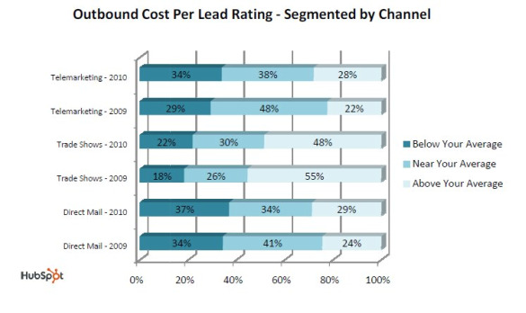 hubspot outbound channel cost apr 2010 Inbound Marketing Costs Less than Outbound Marketing; Growing in Importance too