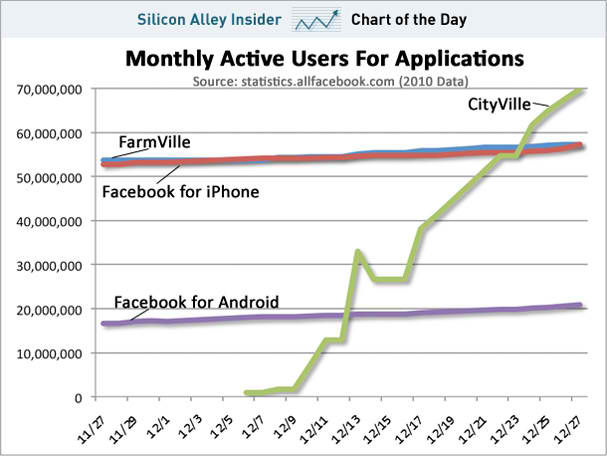 cityville monthly active users zynga facebook apps dec 2010 Facebooks Oversized Economy Visualized