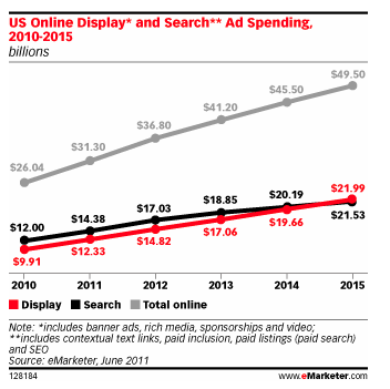 display ad spending search ad spending emarketer