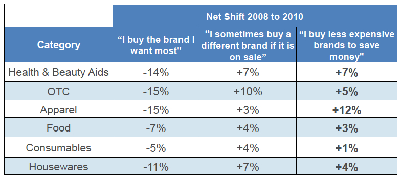 willingness to switch to generic or private label versus branded product