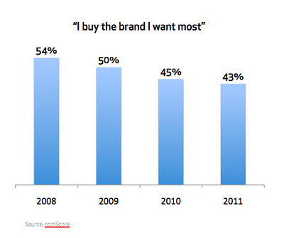 comscore brand loyalty 2011 Switching to Private Label Products is Accelerating and Irreversible