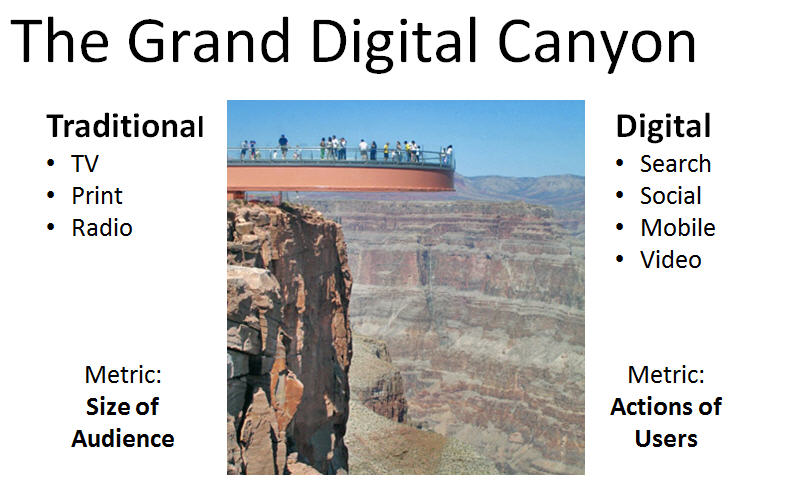 a grand digital canyon separates traditional and digital marketing Digital Strategy Slides