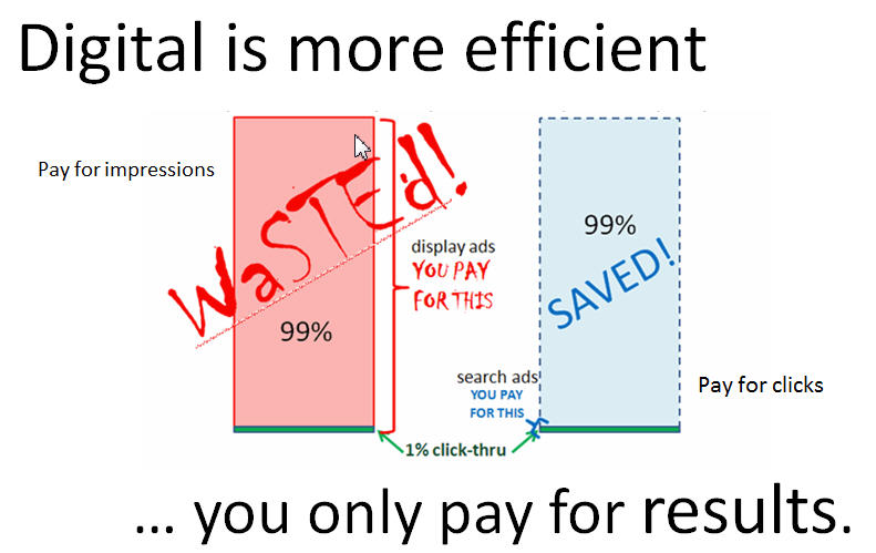 digital is more efficient you only pay for results Digital Strategy Slides