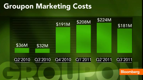 groupon marketing costs quarterly Groupon Marketing Costs   Quarterly