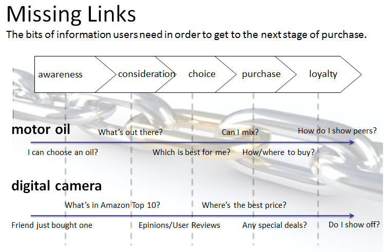 missing link marketing Digital Strategy Slides