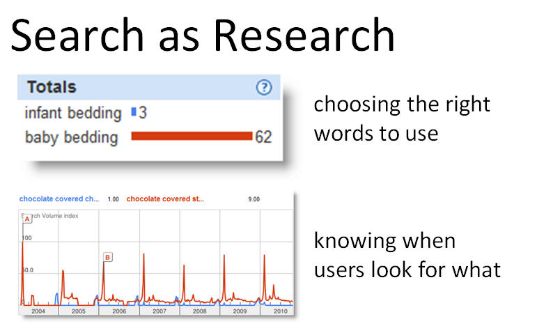 search as research Digital Strategy Slides