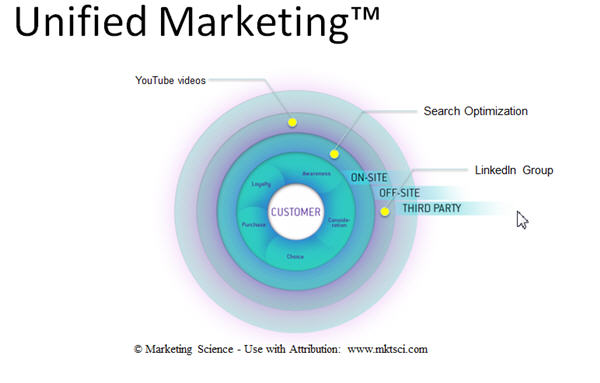 unified marketing framework Digital Strategy Slides