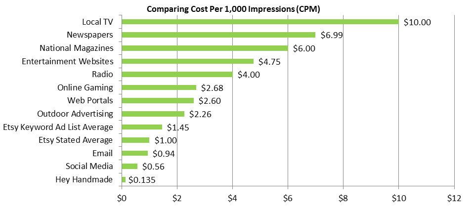 Cost Per Impression Comparison Graph Marketing Costs Normalized to CPM Basis for Comparison