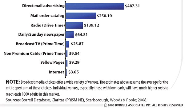 local advertisng cpm chart Marketing Costs Normalized to CPM Basis for Comparison
