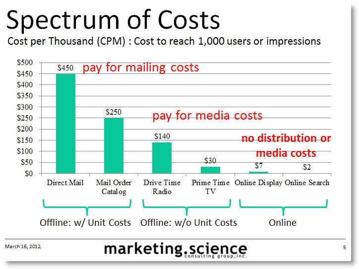 spectrum of marketing costs on CPM basis Marketing Costs Normalized to CPM Basis for Comparison