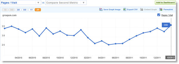 groupon pages per visit feb 2012 Groupon settling into new steady state   lower users but more usage per user
