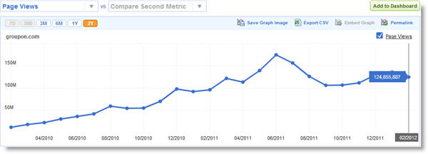 groupon pageviews feb 2012 Groupon settling into new steady state   lower users but more usage per user