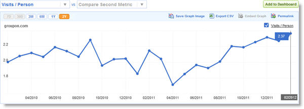 groupon visits per person feb 2012 Groupon settling into new steady state   lower users but more usage per user