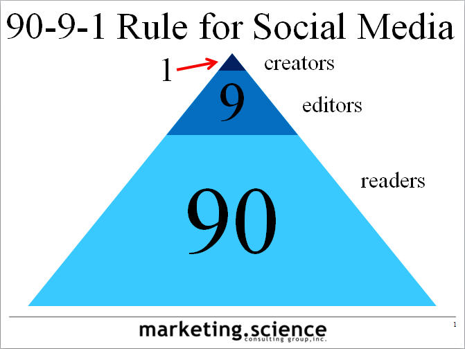 90-9-1 or 1-9-90 Rule of Social Media Participation