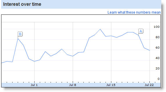 mitt romney search volume june 25 to july 24 Mitt Romney Twitter Fraud   117k Followers On A Weekend Day