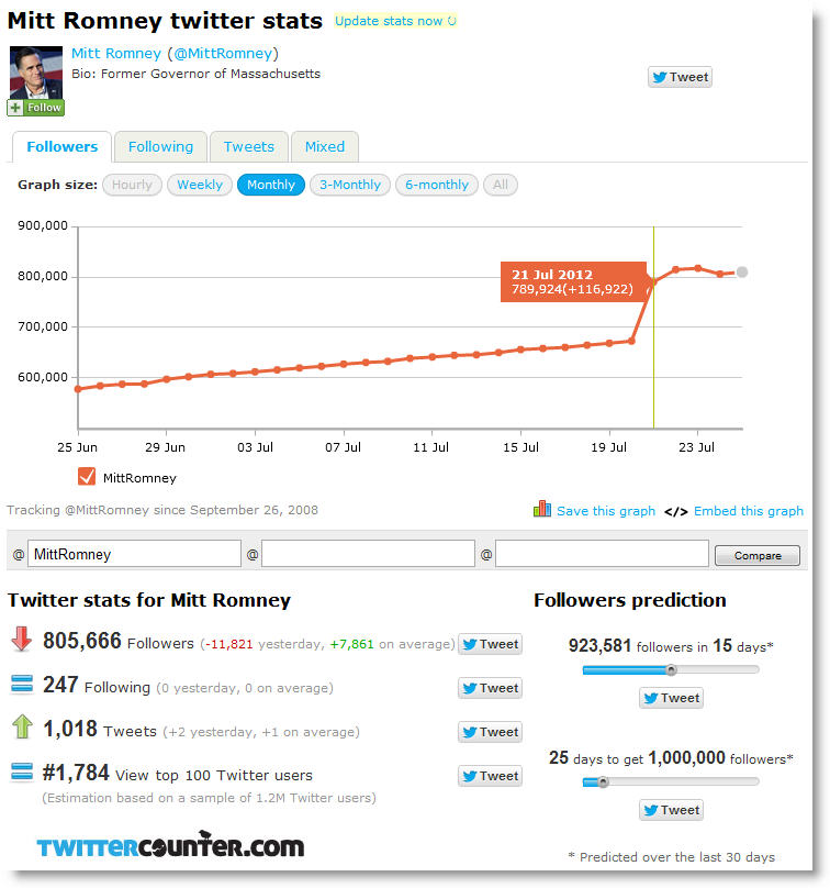 mitt romney twitter count1 Mitt Romney Twitter Fraud   117k Followers On A Weekend Day