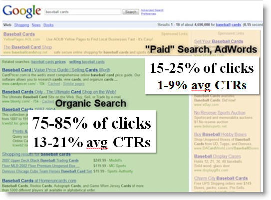 organic vs paid ctr clicks Most people click on organic results and they have highest CTR