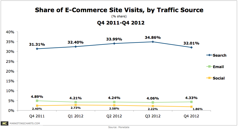 Monetate Ecommerce Traffic Share by Source Q42011 Q42012 Feb2013 Pinterest (1.8%) Refers More Traffic Than Twitter (0.8%), But Still Small