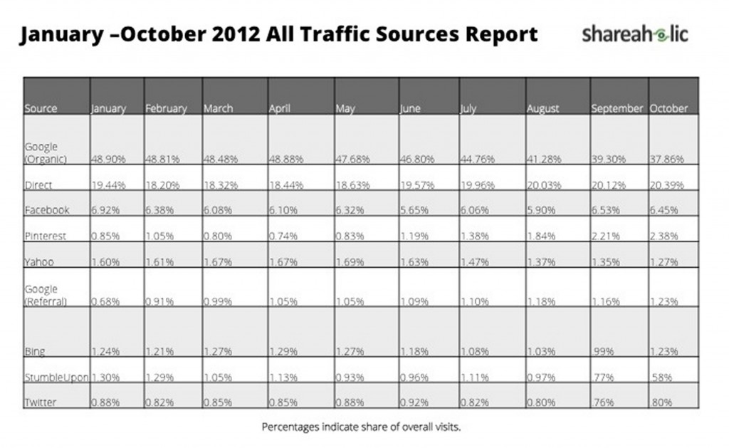 january october 2012 all traffic sources report shareaholic 1024x629 Pinterest (1.8%) Refers More Traffic Than Twitter (0.8%), But Still Small