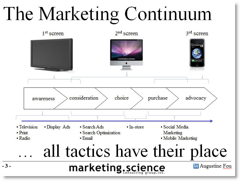 marketing continuum traditional to digital augustine fou The Marketing Continuum from Traditional to Digital