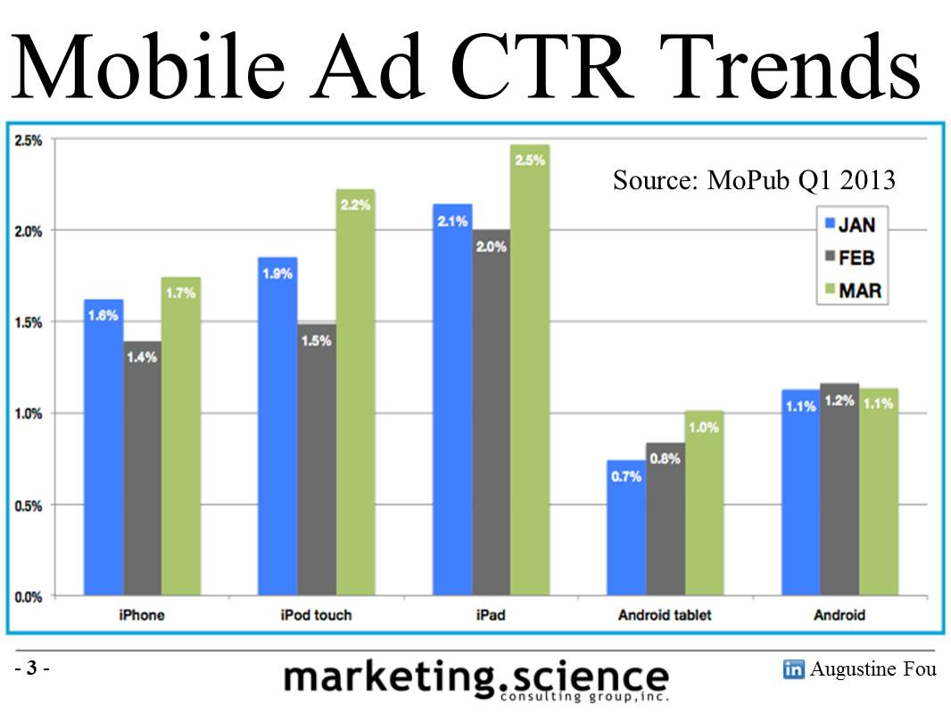 Mobile Ad Formats CTR Trends Augustine Fou