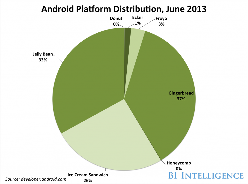 android june 2013