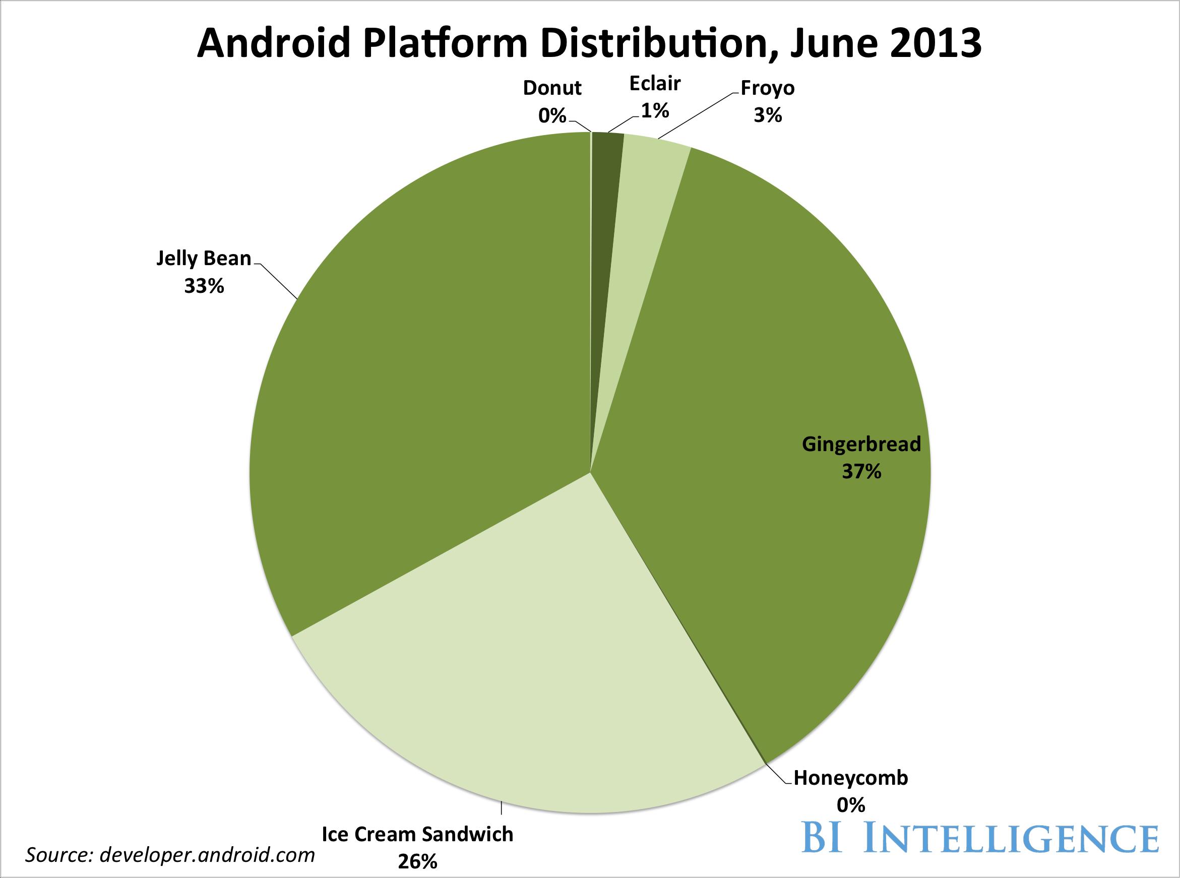 Mobile OS Version Fragmentation Android vs iOS » go-Digital Blog on