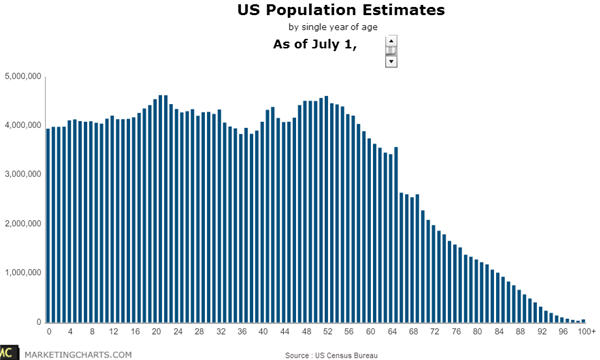 US Population July 2013