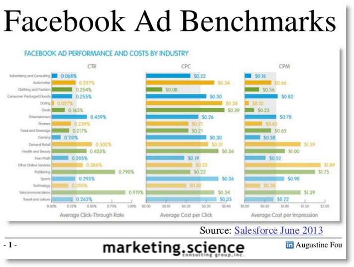 Facebook Display Ad CPM Benchmark CTR Benchmark 2013